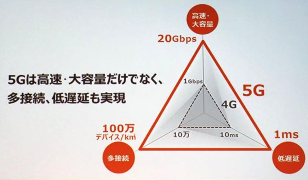 5Gって何?4Gとの違いは?5Gが普及したらどうなる?
