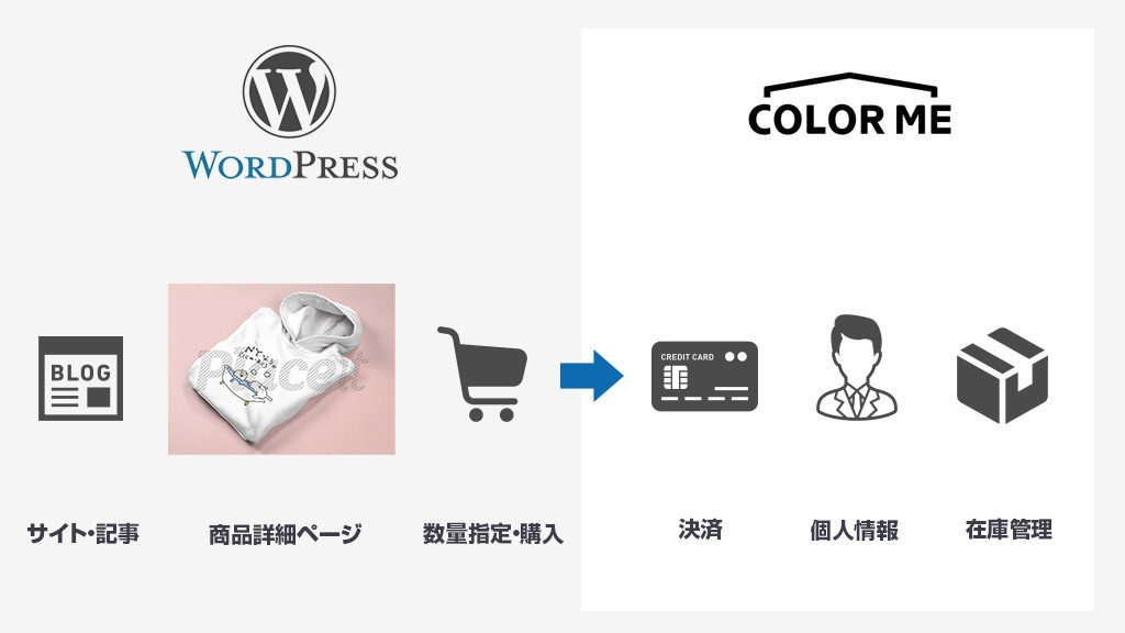 WordPressで手軽にクレジット決済つきのECサイトを作る方法!カラーミーの「どこでもカラーミー」と連携しよう